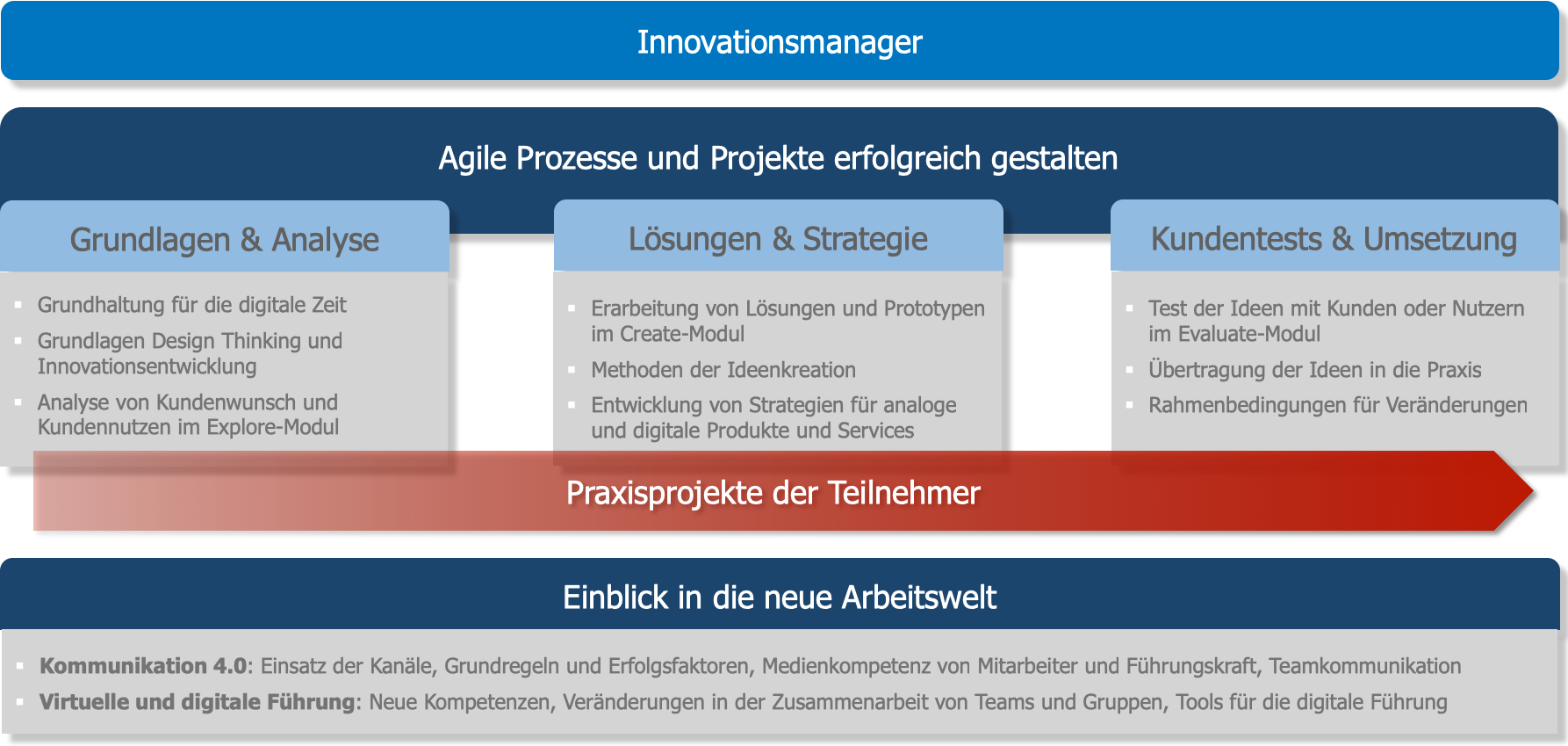 Innovationsmanager