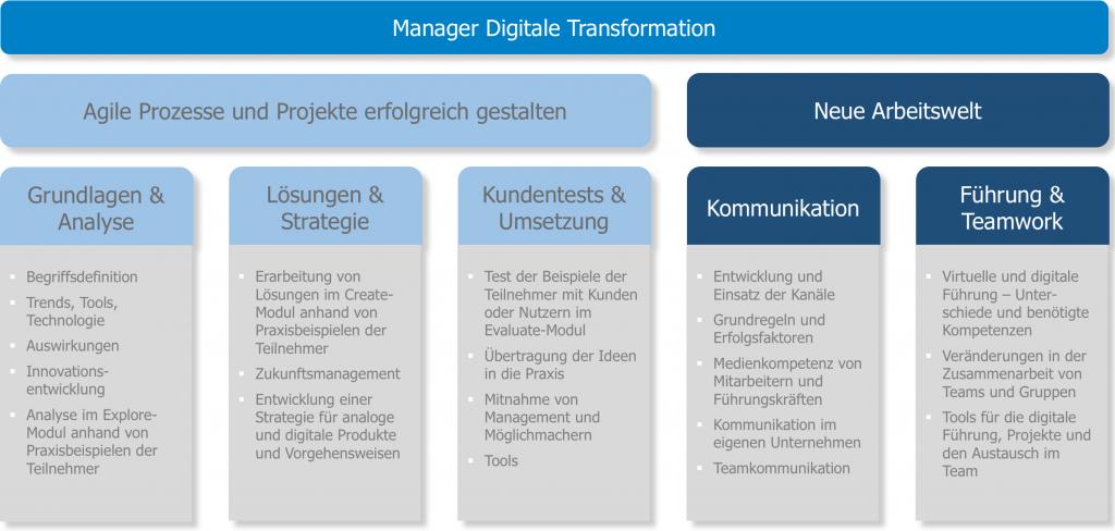 Konzept Manager Digitale Transformation